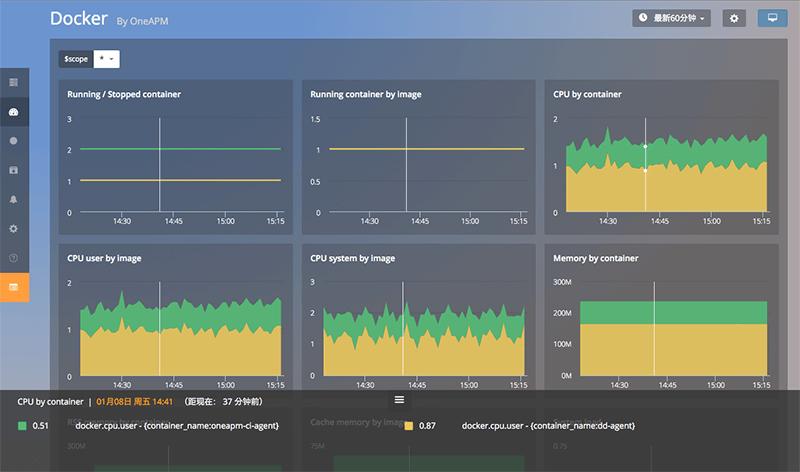 系统监控工具 Cloud Insight -系统监控工具 管理与监控 镜像服务 腾讯云