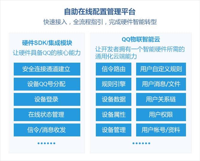 QQ物联接入使用教程(2):7大基础能力