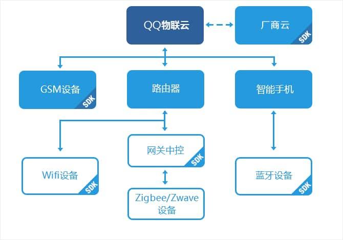 QQ物联接入使用教程(4):QQ物联架构分析和使用介绍及Linux/安卓/RTOS方案