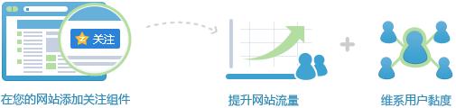 在您的网站添加关注组件可以提升网站流量并维系用户黏度