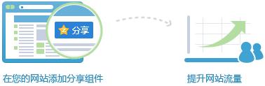 您的网站+分享到QQ空间=提升曝光流量