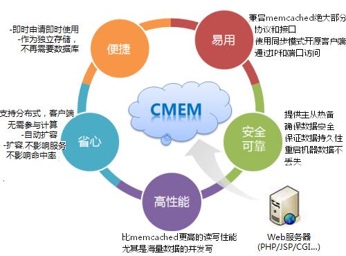 CMEM_CStorage_7.png