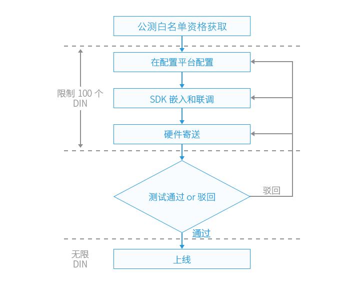 QQ物联方案案例:行车记录仪