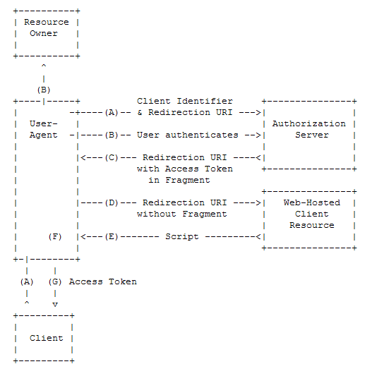 OAuth_guide_V2_2.png