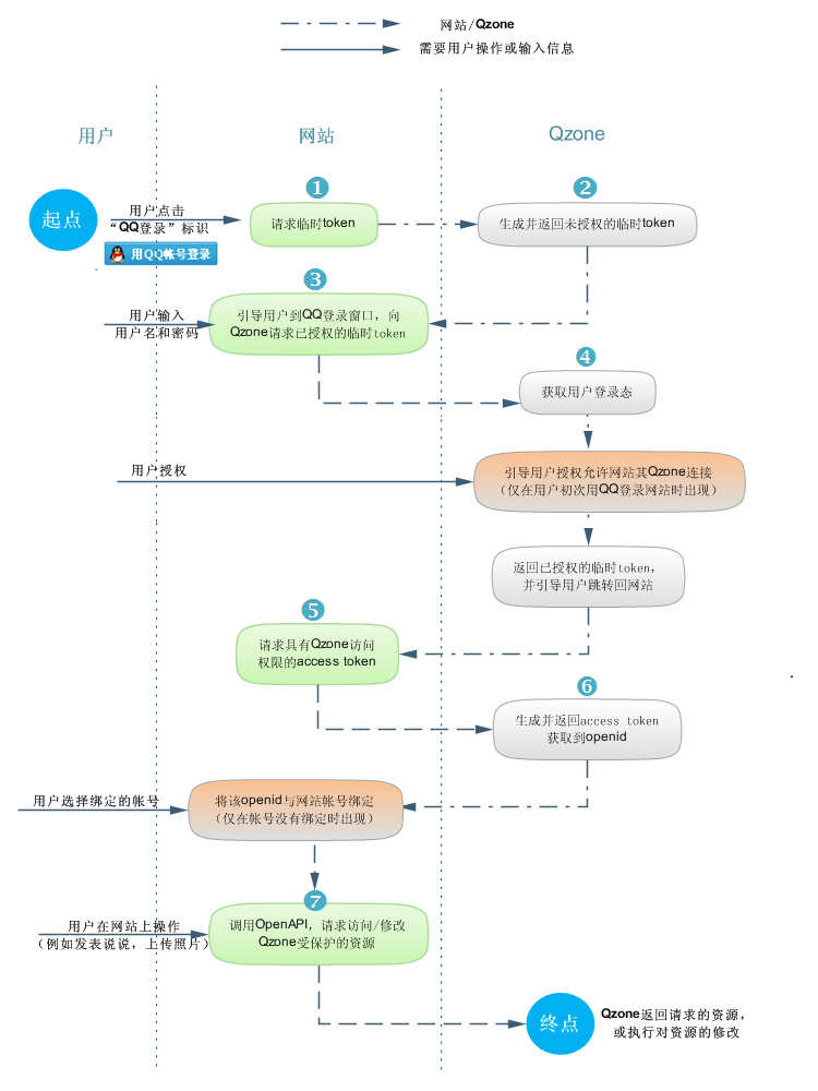 Qzone_OAuth_process_1.png
