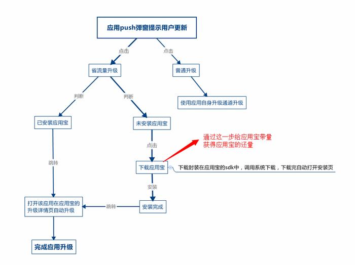mobileshengliulianggengxin-1.png