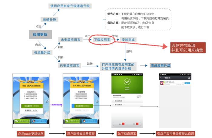 mobileshengliulianggengxin-2.png