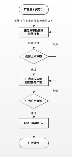 task_market_v3_Delivery_process_01.png