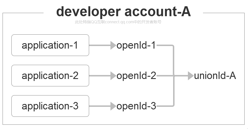 QQ小程序与QQ互联打通示意图